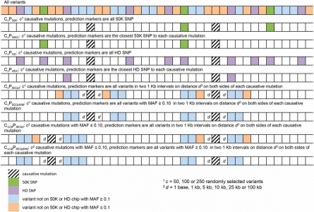 Use of complete genome sequencing data in genomic selection