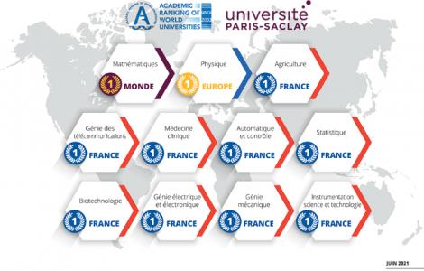 University Paris-Saclay Shanghai 2021 Ranking