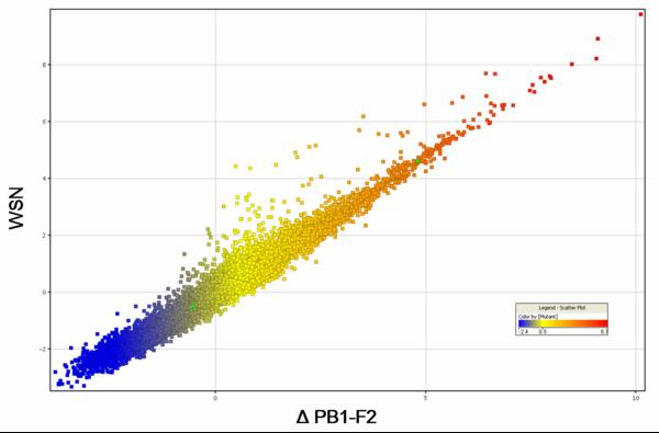 Visualisation des transcriptomes IAV vs. IAVdeltaF2