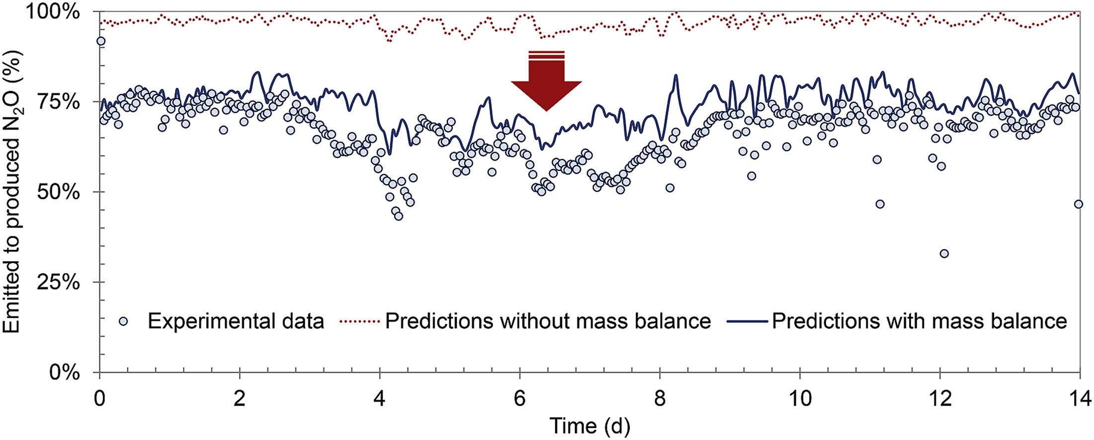 Considering the plug-flow behavior of the gas phase in nitrifying BAF models significantly improves the prediction of N2O emissions