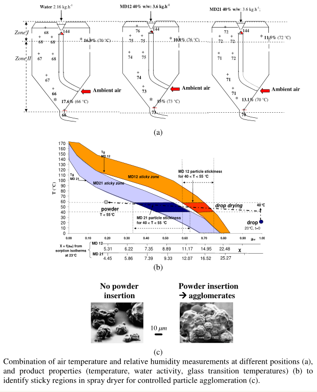 Biopowders