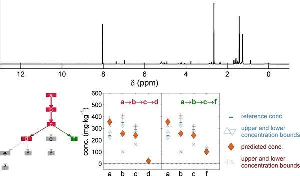 I2MC- FAIT MARQUANT 2015- detecteur universel pour contaminants - IMG 2